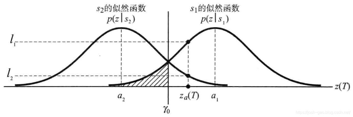 3.2-两个条件概率密度函数
