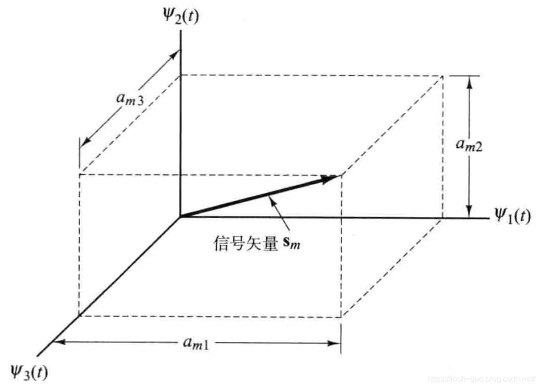 3.3-信号波形s_m(t)的矢量表示
