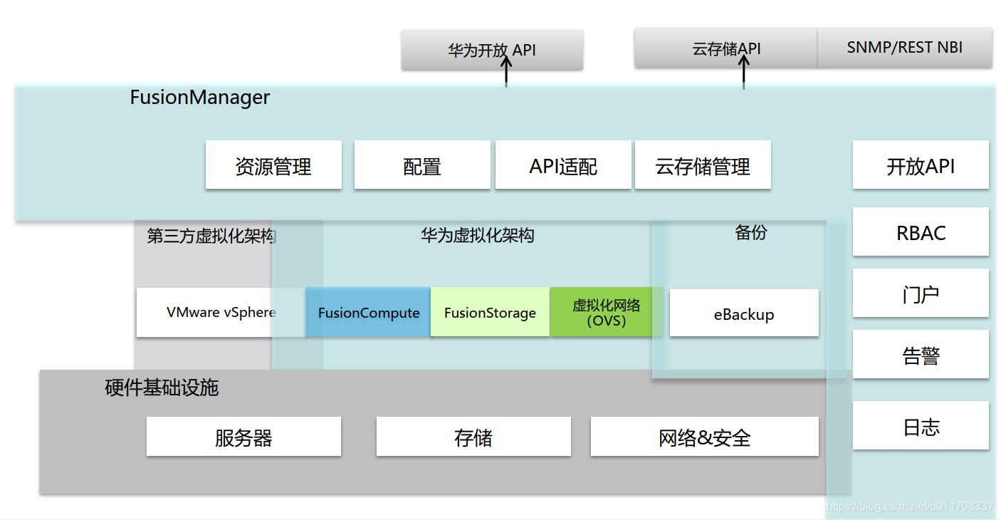 华为FusionSphere 6.3云操作系统架构