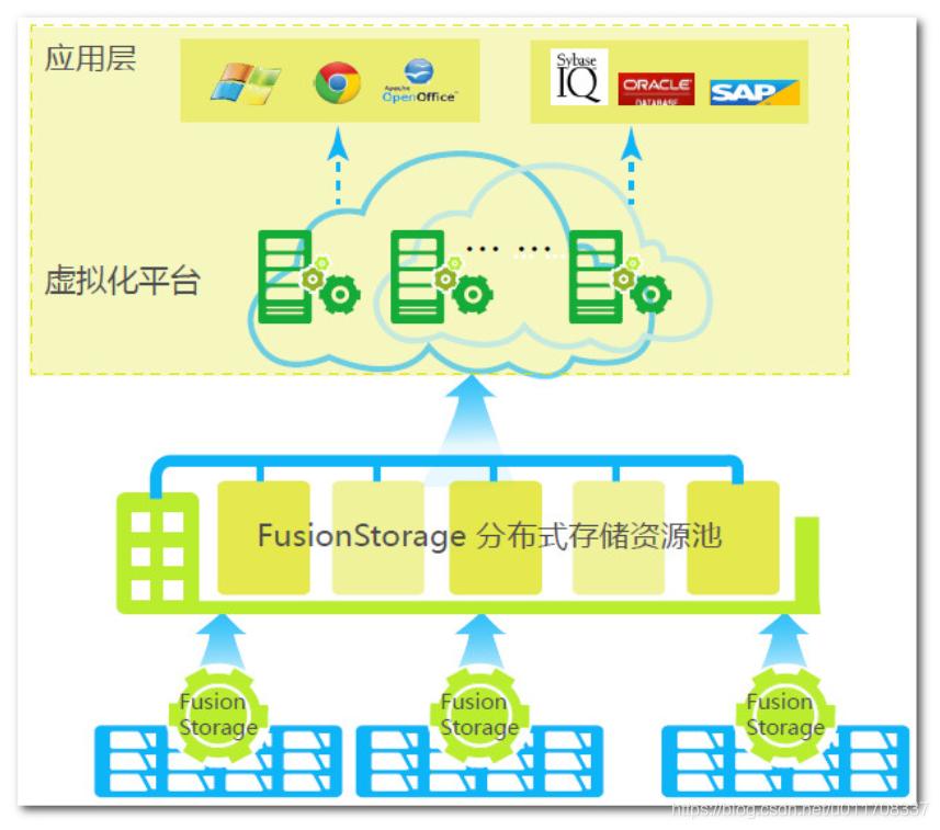 FusionStorage应用于虚拟化场景