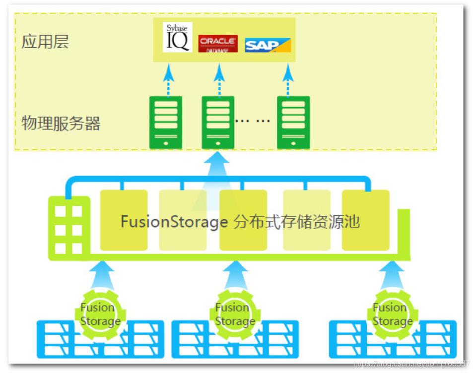 FusionStorage应用于数据库物理部署场景