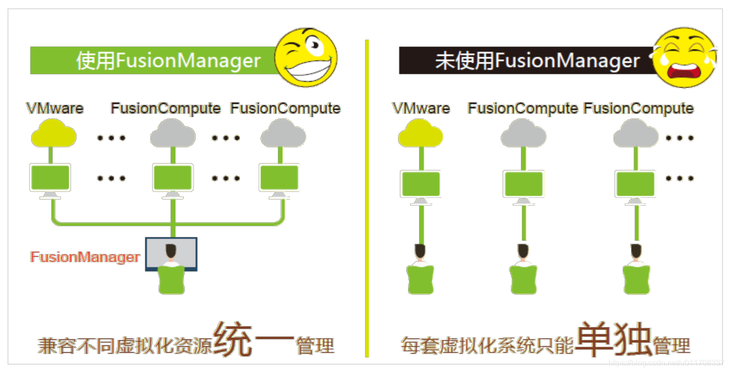 FusionManager用处