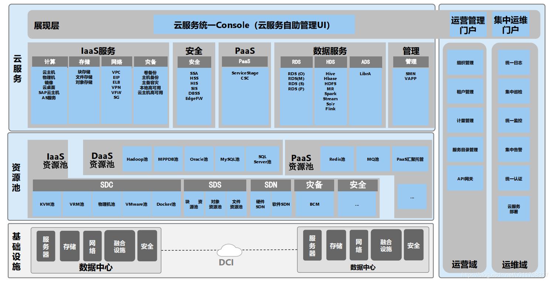 FusionCloud功能架构