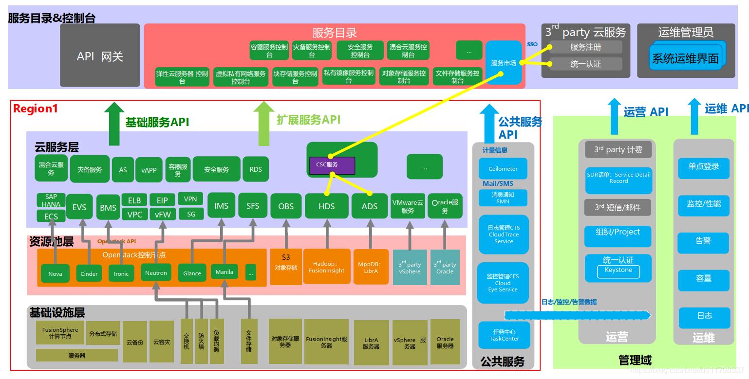FusionCloud系统架构
