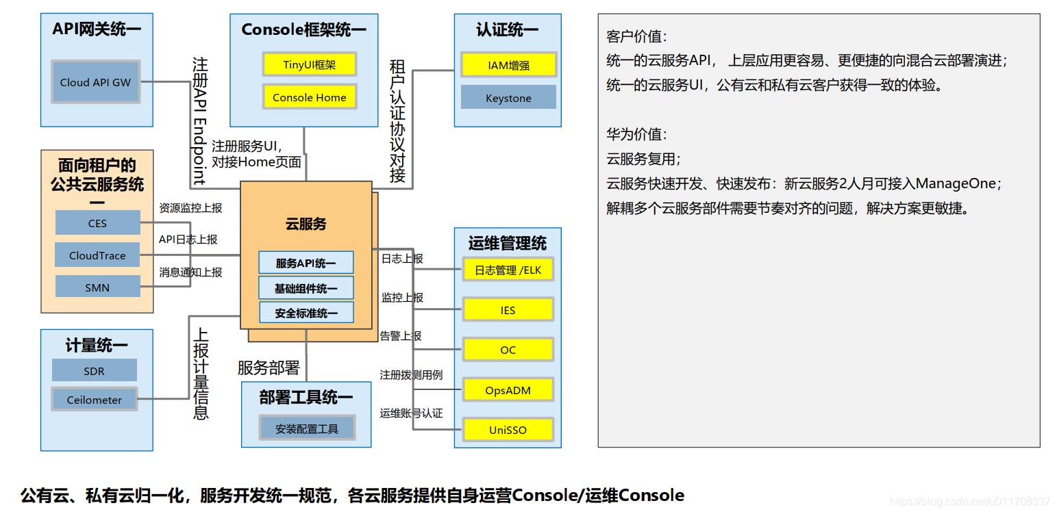 私有云和公有云共框架,十个统一,服务归一化