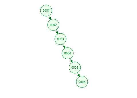 【MySQL系列1】MySQL索引为何选择B+树