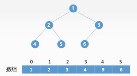 学习数据结构--第四章:树与二叉树(二叉树的顺序存储和链式存储)
