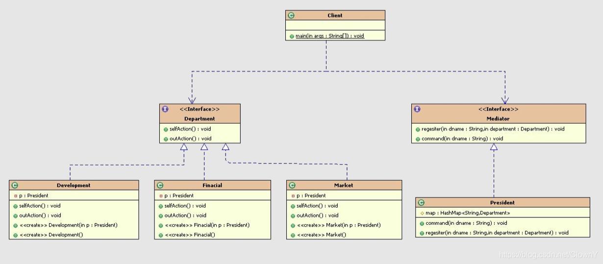 中介模式UML