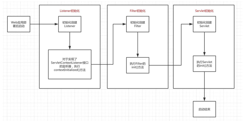 wad-flow-chart