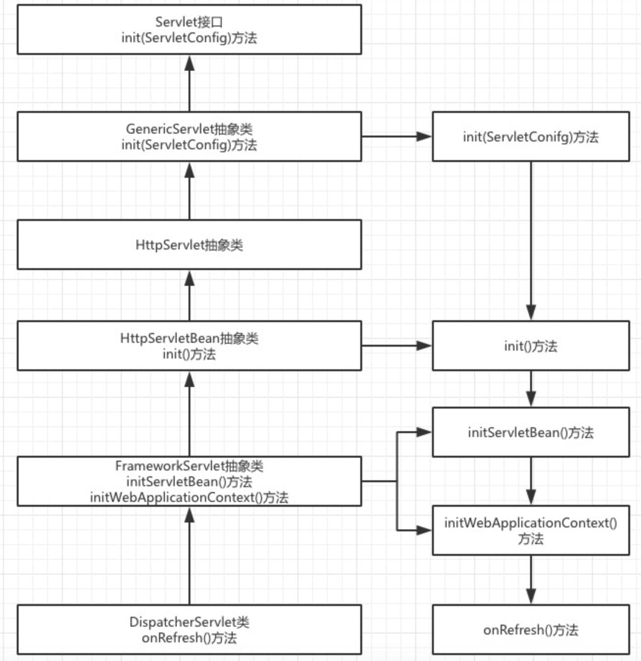 dispatcher-servelt-init