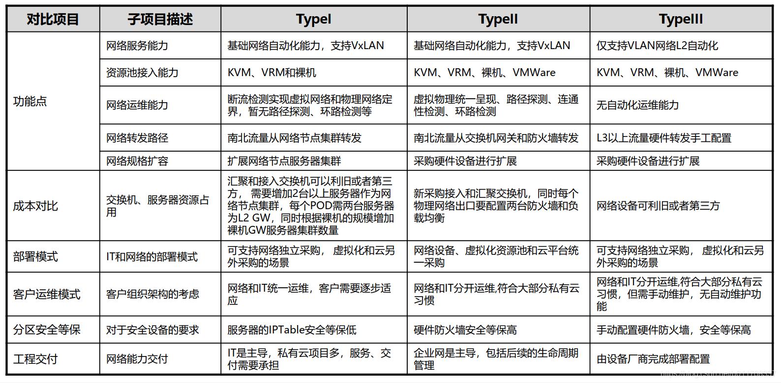 Type I/II/III