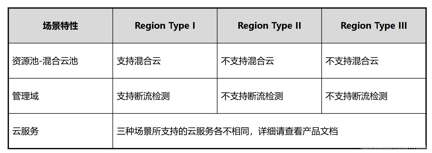 Region Type差异