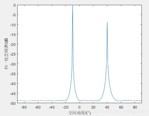 图1 MUSIC算法
