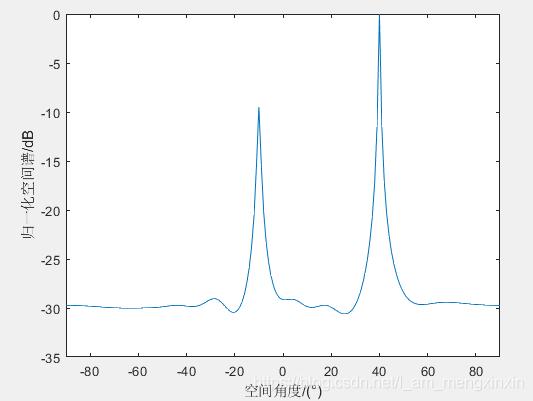 图4 MVDR算法