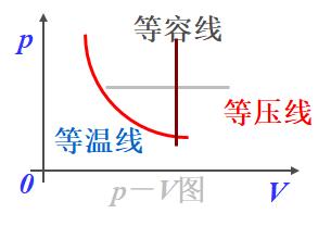 准静态过程曲线