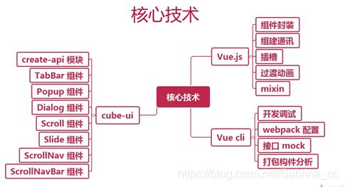 项目总结:vue.js2.5饿了么APP(1)概述+项目准备插图(1)