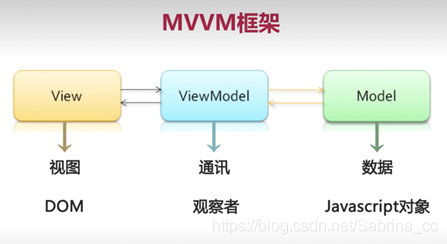 项目总结:vue.js2.5饿了么APP(1)概述+项目准备插图(2)