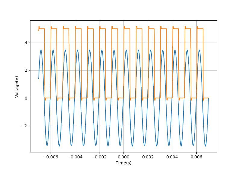 ▲ 通过DS6104读取的信号发生器所产生的1000Hz信号及其同步方波信号