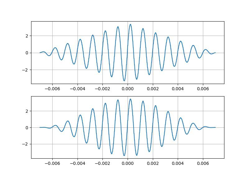 ▲ 加窗后的数据波形(左:三角窗;右:Haning窗口)