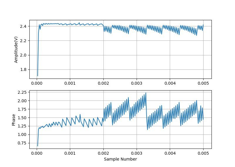 ▲ 使用三角窗测量信号的幅度和相位