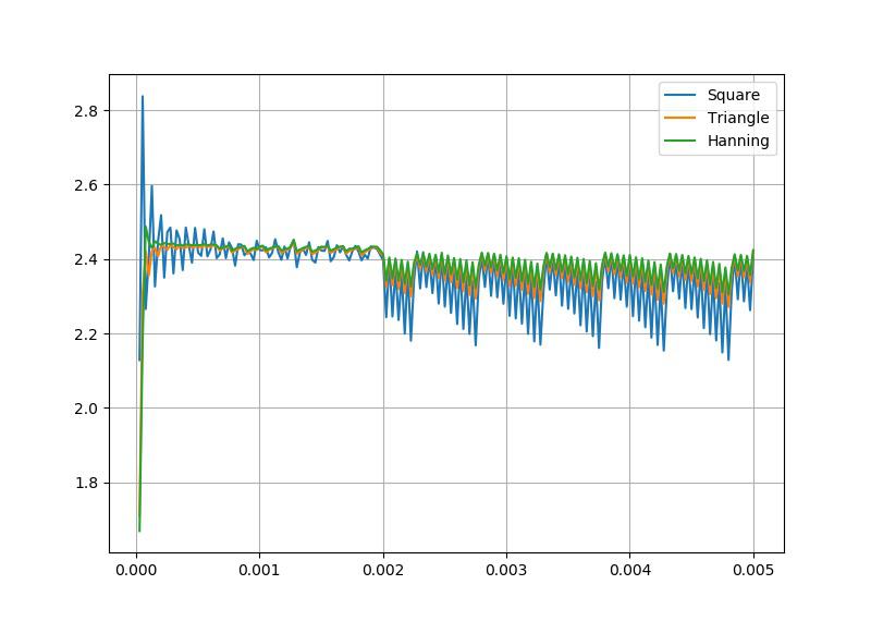▲ 对比矩形窗、三角窗、Hanning窗对于幅度测量的影响