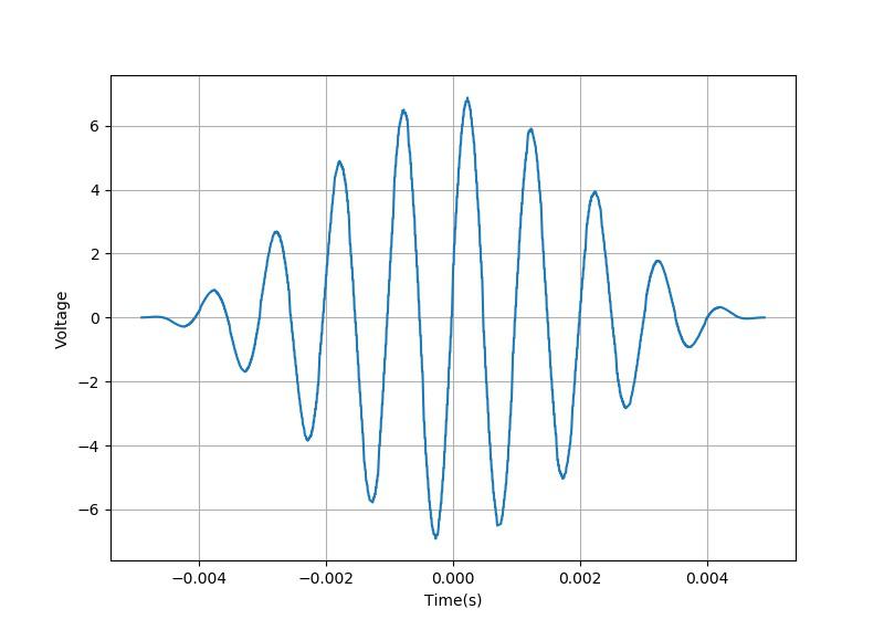 ▲ 高分辨率采样模式下的信号波形