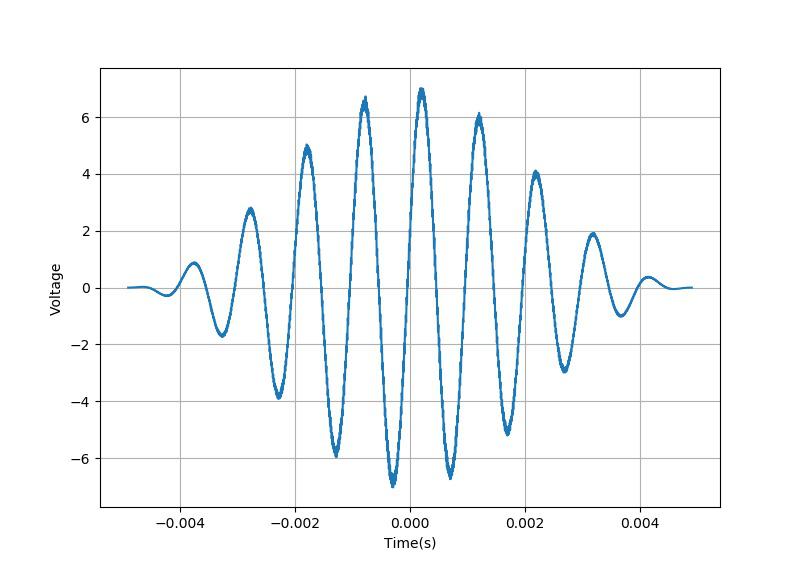 ▲ 正常采样模式下的信号的波形