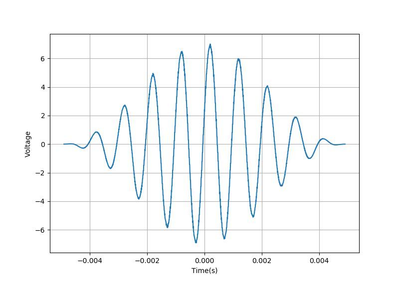 ▲ 平均采样模式下信号的波形