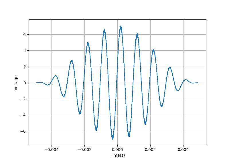 ▲ 峰值采样模式下的信号波形