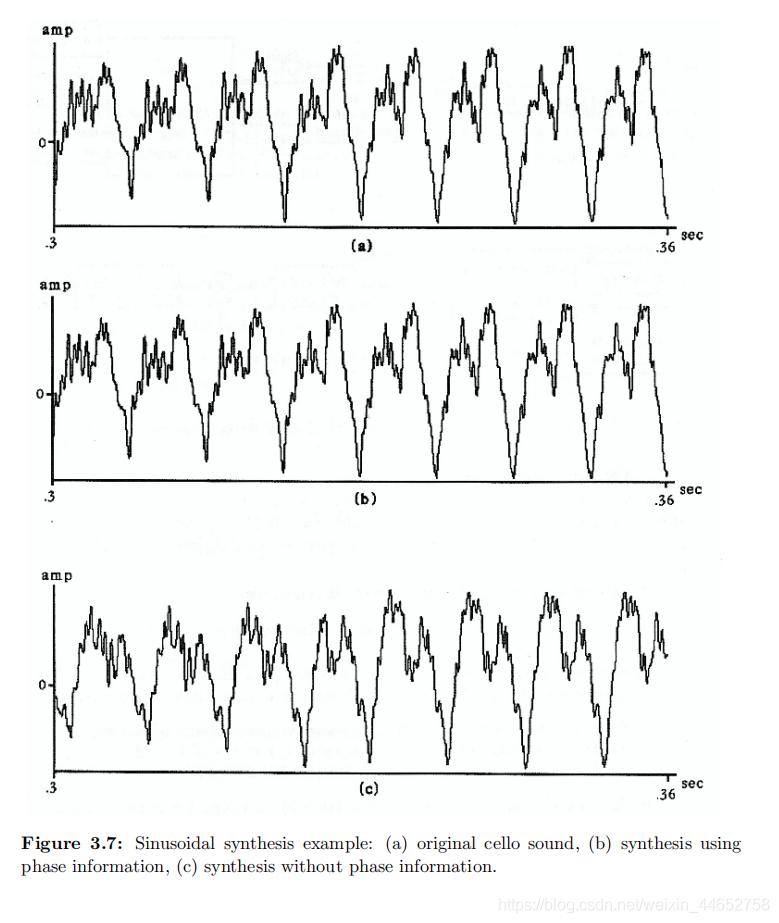 原波形、带相位和不带相位合成的结果对比图