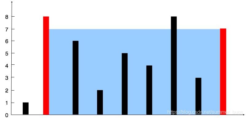 [外链图片转存失败,源站可能有防盗链机制,建议将图片保存下来直接上传(img-8ItyL0ad-1590828851384)(C:\Users\pxr\Desktop\一些文件夹\md图片\盛水最多的容器.jpg)]