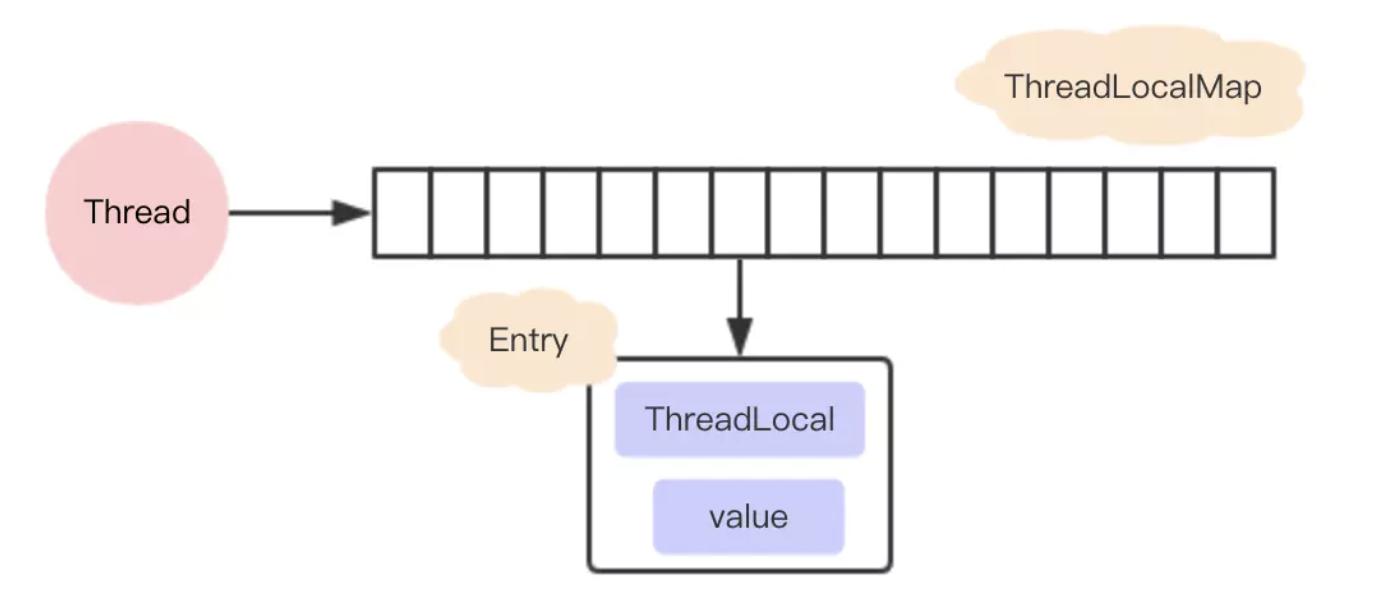 thread-local