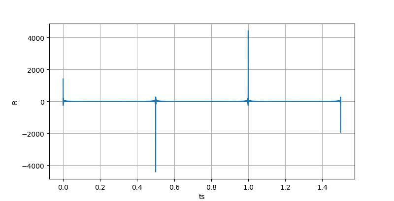 ▲ ts的不同取值下的R的取值,其中N=1400