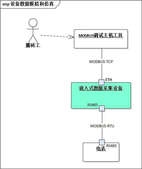 基于MThings实现MODBUS设备数据模拟仿真
