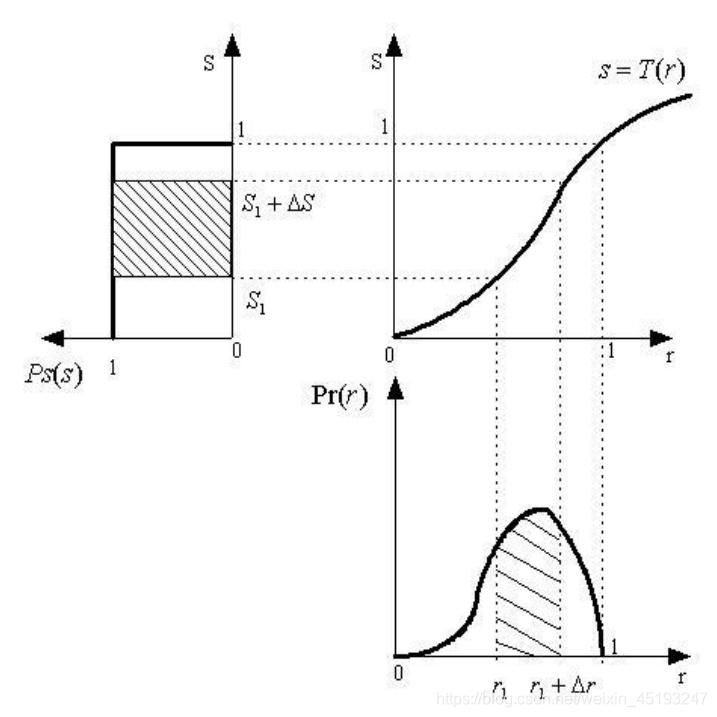 直方图均衡过程