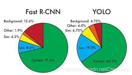 Fast R-CNN与YOLO的错误率比较