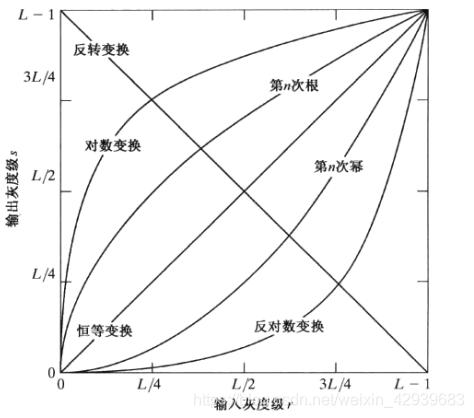 灰度变换函数