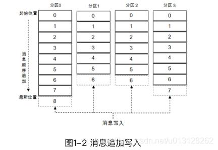 [外链图片转存失败,源站可能有防盗链机制,建议将图片保存下来直接上传(img-3NN2lY9O-1591012241433)(img/misc_images/offset_message_unique_mark_in_partition.png)]