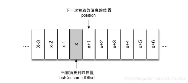 [外链图片转存失败,源站可能有防盗链机制,建议将图片保存下来直接上传(img-01b4mkFf-1591012241436)(img/misc_images/offset_commit.png)]