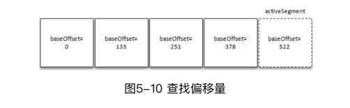 [外链图片转存失败,源站可能有防盗链机制,建议将图片保存下来直接上传(img-TSaQ54qw-1591012241445)(img/misc_images/ConcurrentSkipListMap-LogSegment.png)]