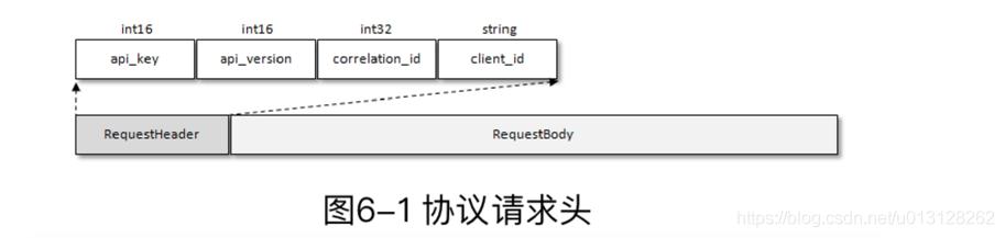 [外链图片转存失败,源站可能有防盗链机制,建议将图片保存下来直接上传(img-gJG0bqoO-1591012241445)(img/misc_images/Request-Header.png)]