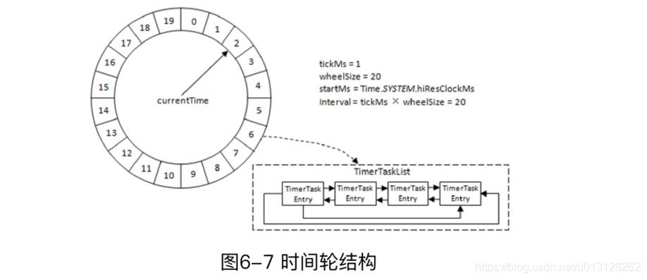 [外链图片转存失败,源站可能有防盗链机制,建议将图片保存下来直接上传(img-P0xc6jud-1591012241446)(img/misc_images/Timing-Wheel.png)]