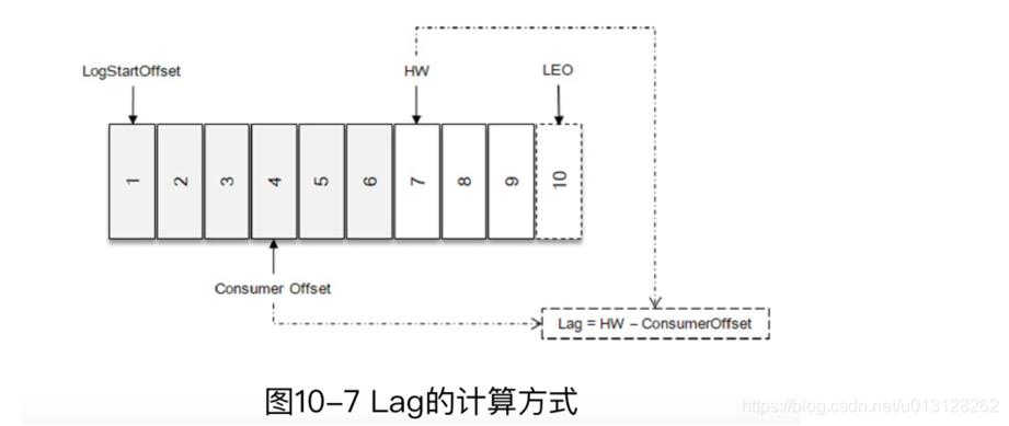 [外链图片转存失败,源站可能有防盗链机制,建议将图片保存下来直接上传(img-lgX8kp4l-1591012241447)(img/misc_images/Lag.png)]