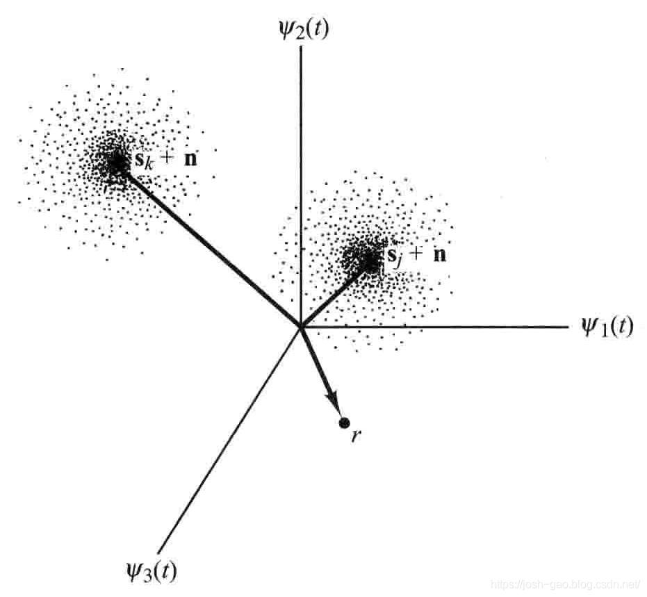 3.4-三维矢量空间中的信号和噪声