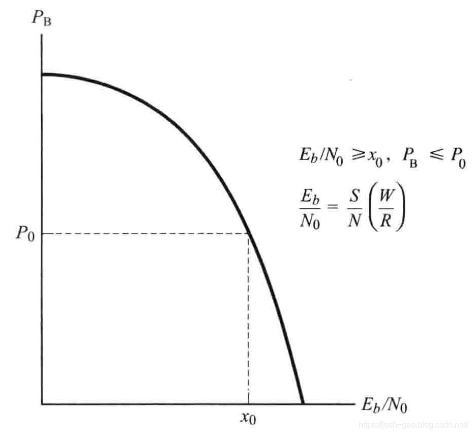 3.5-PB与EbN0的关系曲线