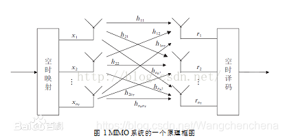 关于5G网络技术与移动云计算节能的措施Wangchenchena的博客-