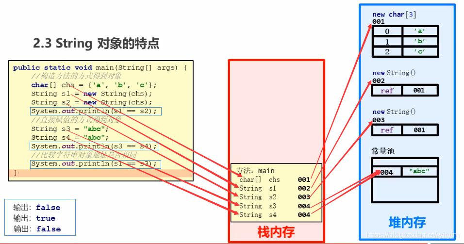 从零开始学JAVA-笔记汇总(三)插图(26)