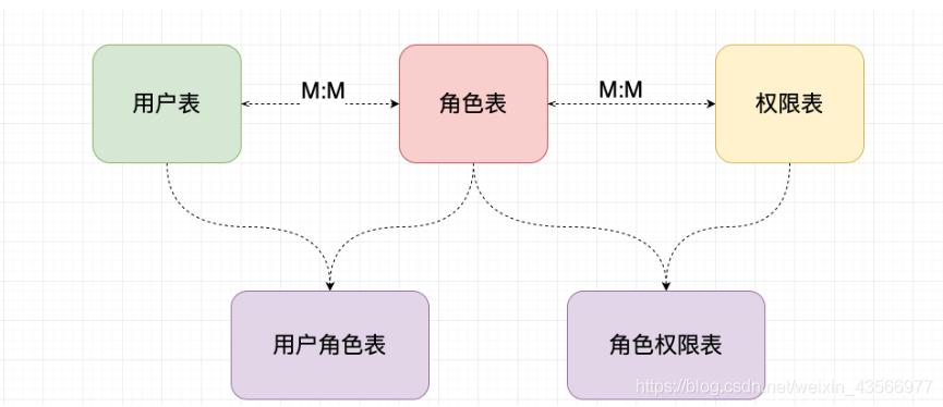 [外链图片转存失败,源站可能有防盗链机制,建议将图片保存下来直接上传(img-5aivlkK0-1591145976799)(Shiro 实战教程.assets/image-20200527203415114.png)]