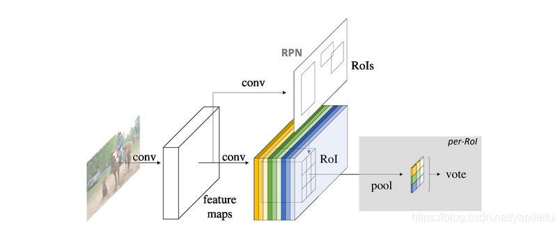 RFCN整体框架