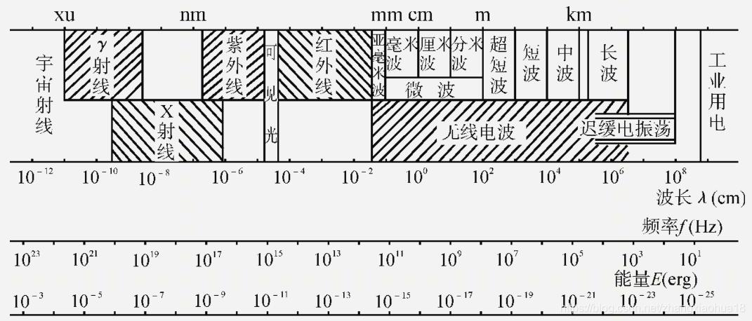 图1-1 电磁波谱
